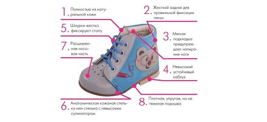 Материалы производства детской обуви