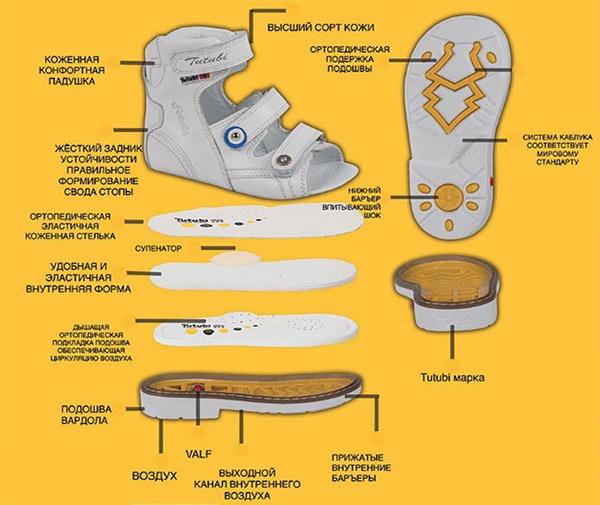 Выбираем правильно детскую ортопедическую обувь